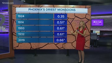 Monsoon 2019 was the fifth driest in the Valley