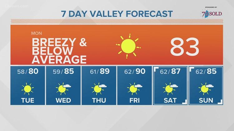 Monday morning forecast 10-18-21