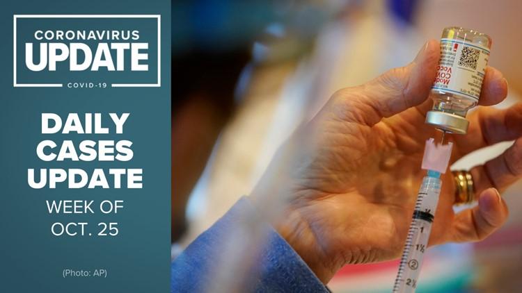 Coronavirus in Arizona: COVID-19 cases for the week of Oct. 25