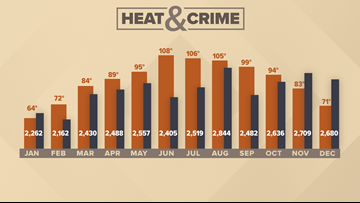 VERIFY: Can an increase in temperatures lead to an increase in violent crime?