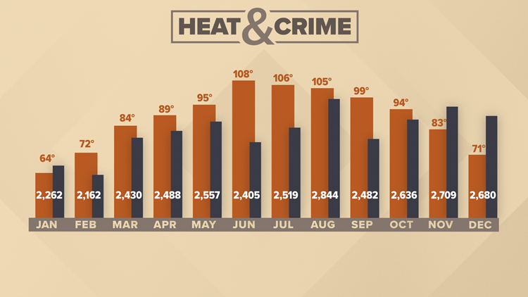 Heat and crime