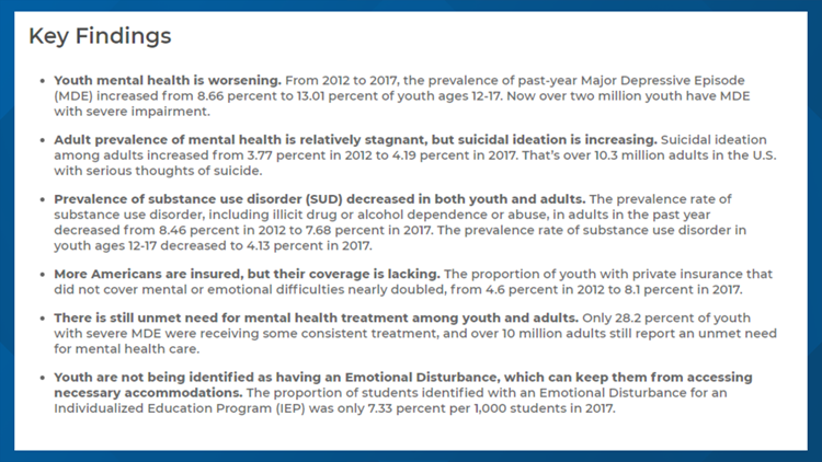 mental health in america facts