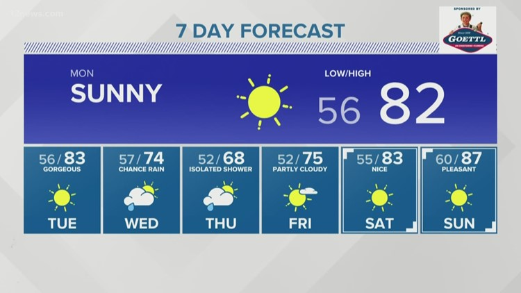Warm start to the week before chances for rain hit the Valley