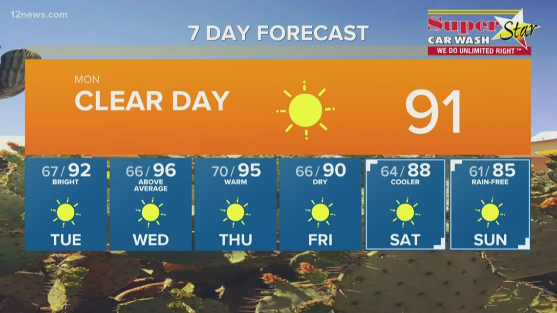 90s return for the next 3 days