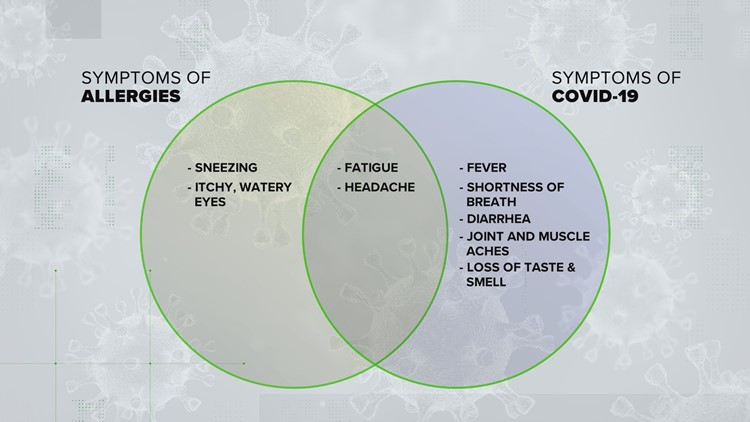 VERIFY: COVID-19 or allergies? How to tell the difference between symptoms
